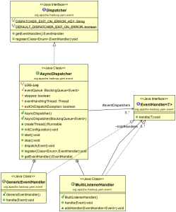 AsyncDispatcherUML