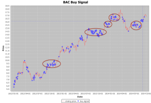BAC-BuySignalExplain