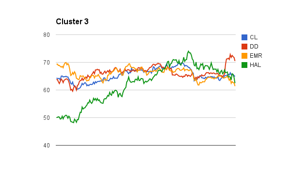 K-Means Clustering | Wei Shung Chung
